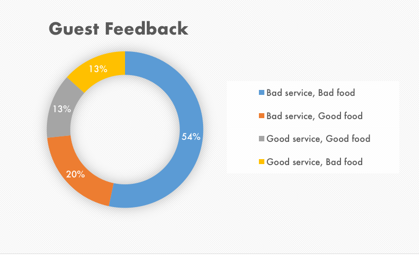 Feedback management for a hospitality business