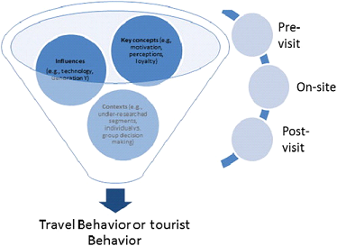 Travel or Tourist Behavior