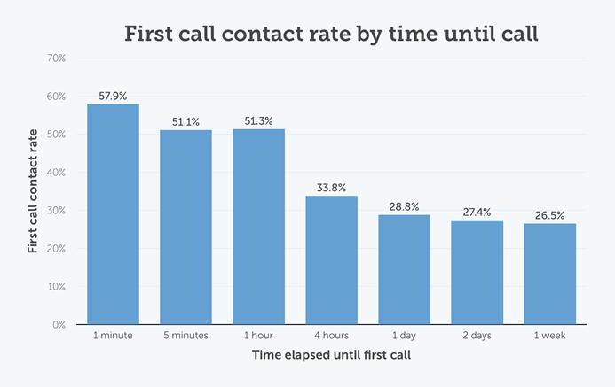 follow-up-process-can-bring-long-lost-customers