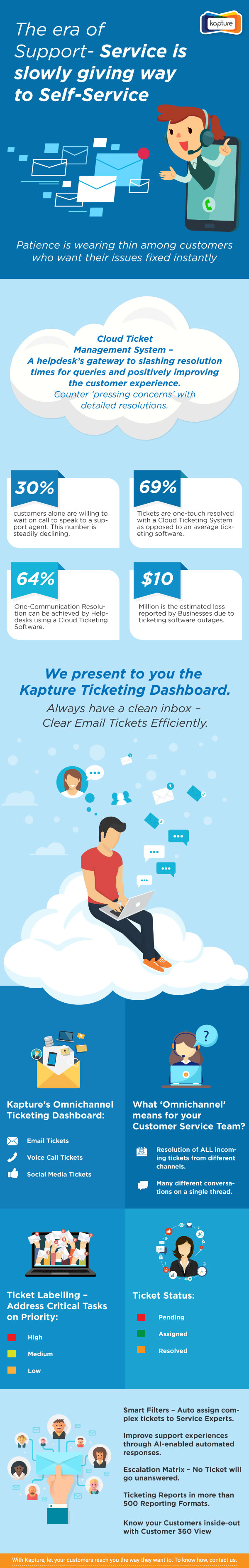 Kapture CRM's Omnichannel Ticketing Dashboard guarantees a forever-clean inbox. Enterprise Helpdesks will be able to resolve call, email, and chat tickets faster with features like Ticket Labelling and Smart Filters.