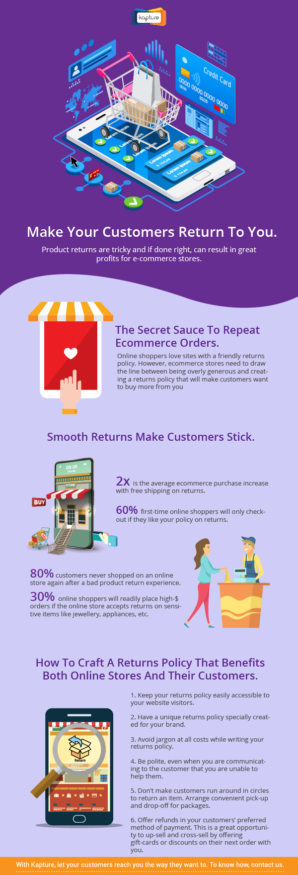 CRM e-commerce