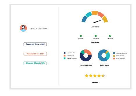 Personalized Journey for Different Customers
