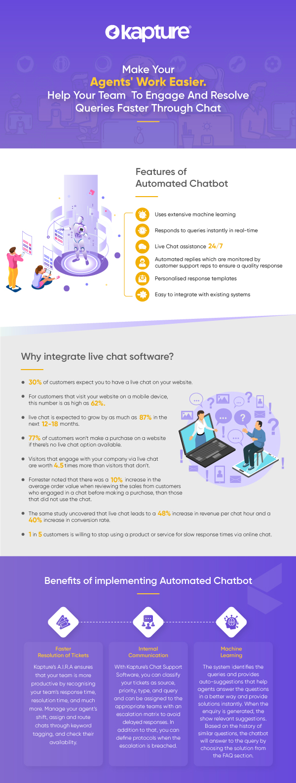 Why Integrate Live Chat Software?