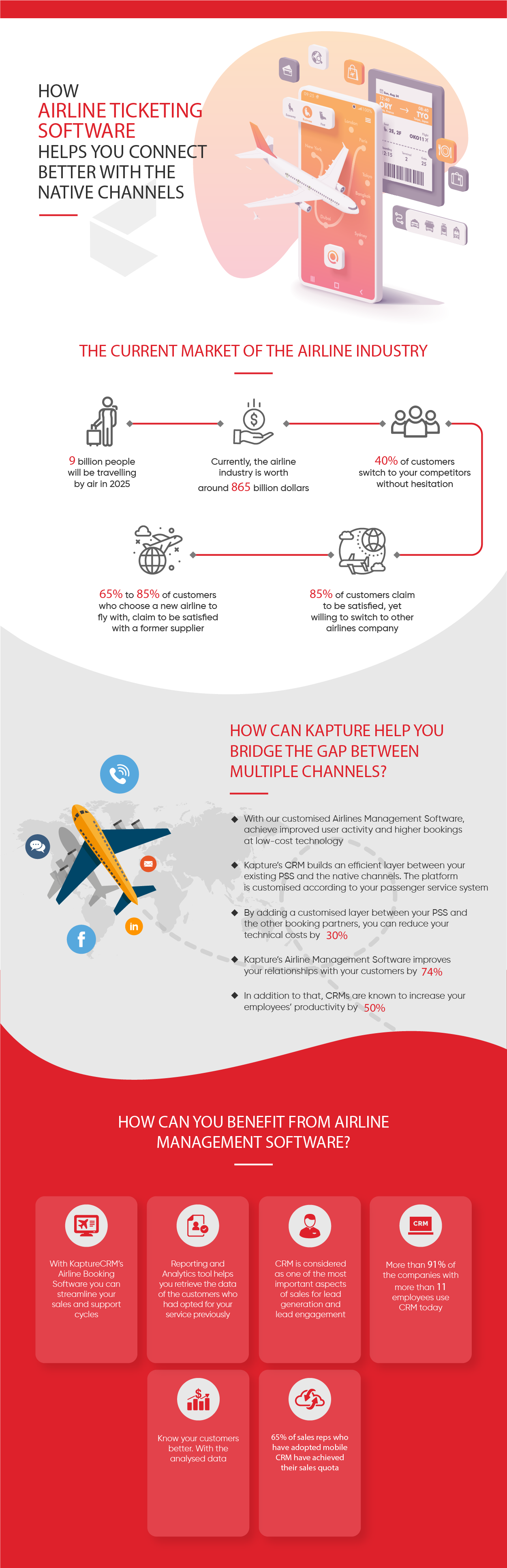 How Airline Ticketing Software Helps You Connect Better with the Native Channels