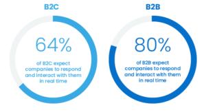 Seamless B2B Interaction Management