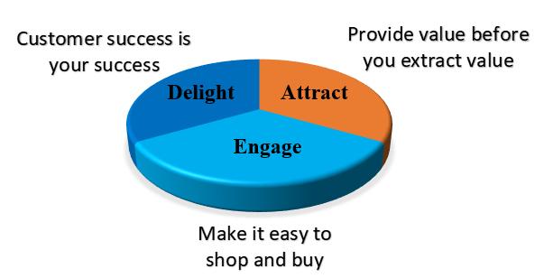 delightful customer experience