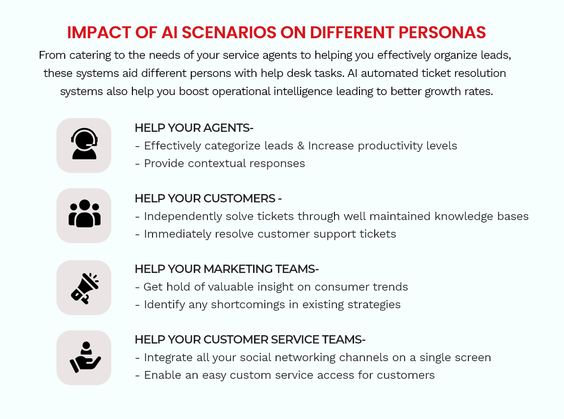 Impact of Automated Ticket Resolution on Different Personas