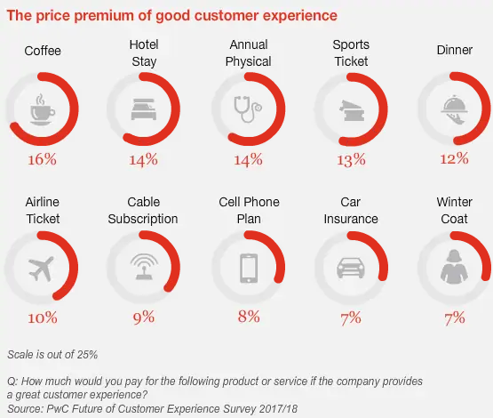 Consumers are likely to pay a 16% price premium for a great customer experience