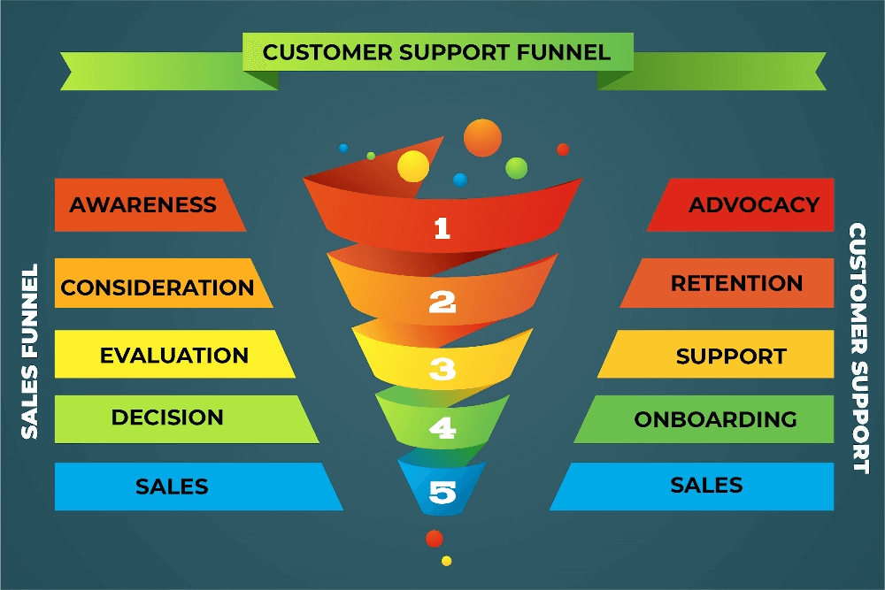 Customer Support Funnel Flow
