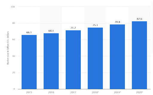 Growth in outsourced customer service experience 2015-2020