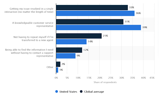 Most important aspects of good customer service