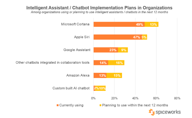 customer service interactions by 2020
