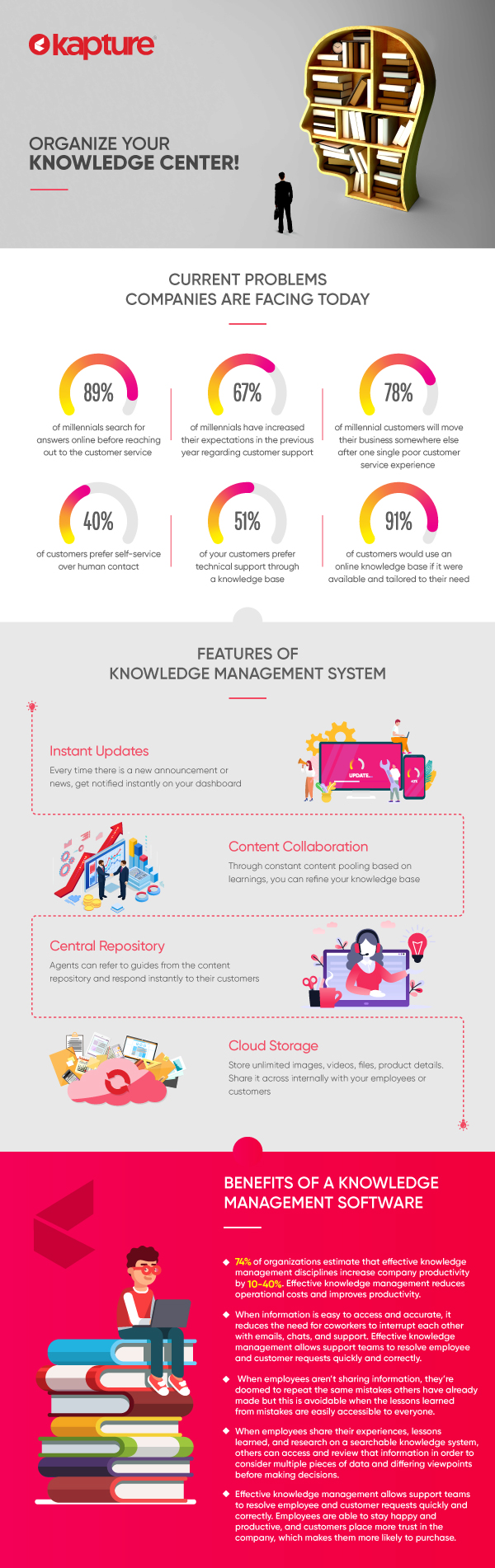 Features & Benefits of Knowledge Management Software System