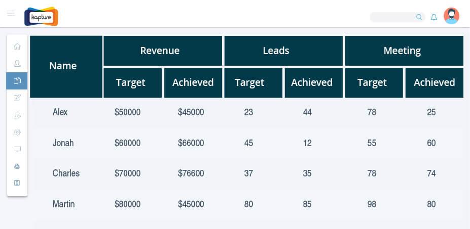 Target vs. Achievement reports