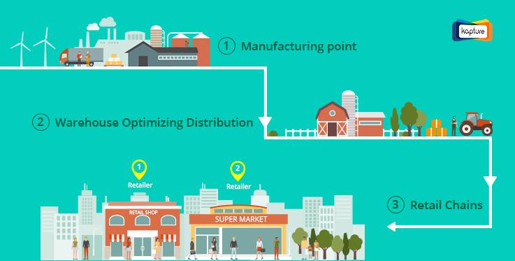 distribution management platform