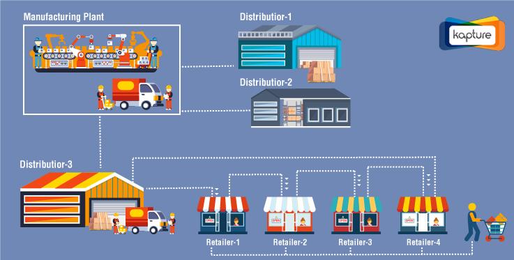 Smart Inventory Management System