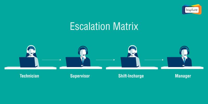B2B and B2C Escalation Matrix