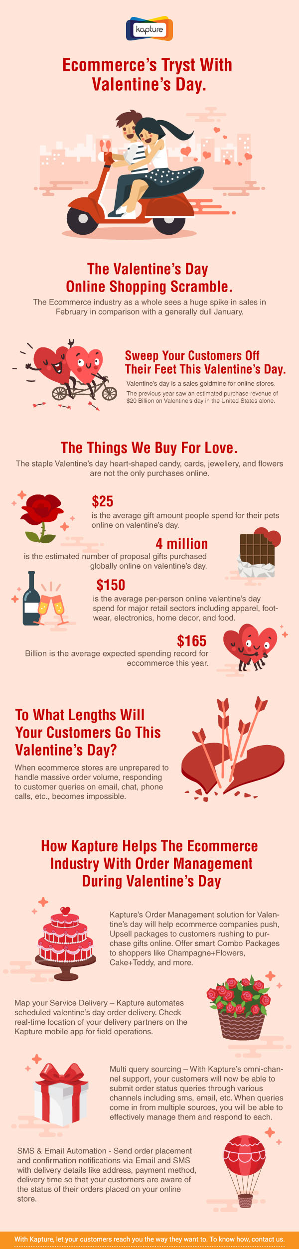Ecommerce stores need to be well prepared to handle high order volume on Valentine's Day. Kapture Order Management helps v-day upselling, delivery automation, and multi-query handling. This infographic has all the info.