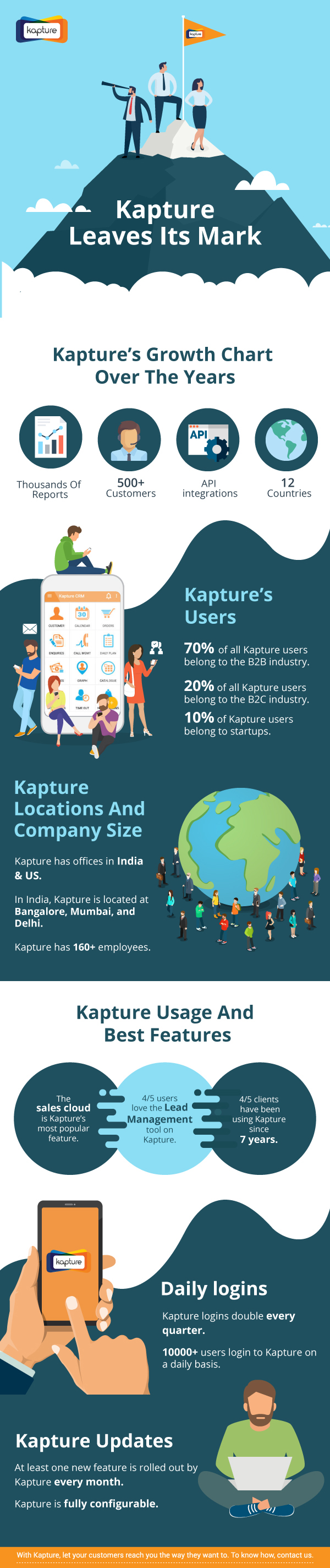 Kapture CRM has been powering business with automation tools through a cloud-based CRM solution. With sales, support and service modules available on a single software, businesses have now begun to hit all their key performance metrics.