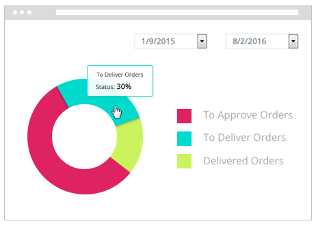 Order Reports