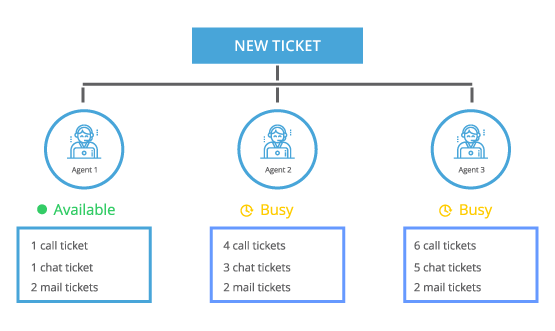 Auto-Assign Tickets to Teams