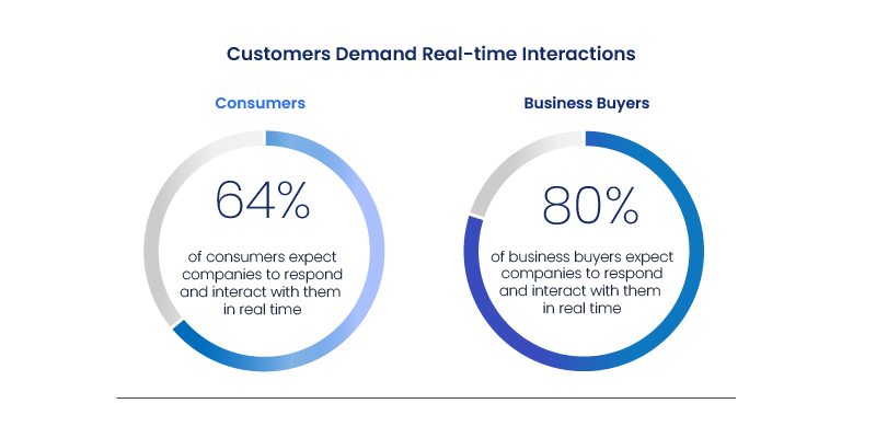 Customer Demand Real Time Interaction