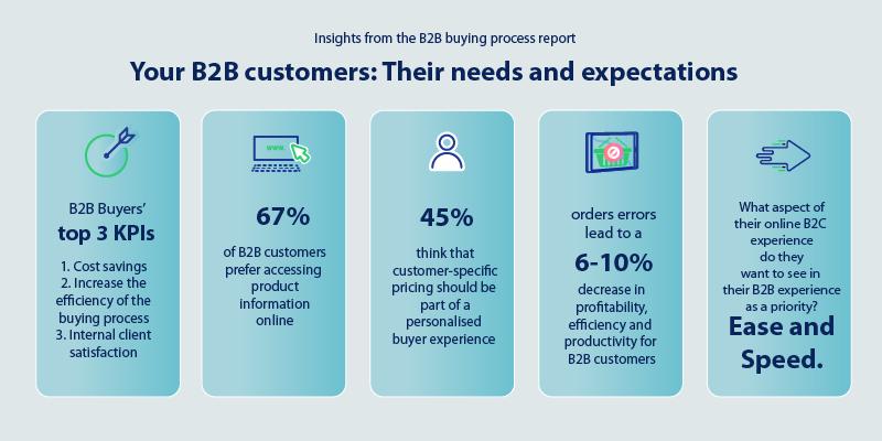 B2B customers expectations