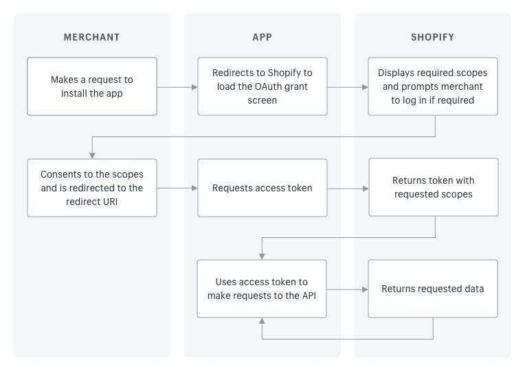 Authentication of API